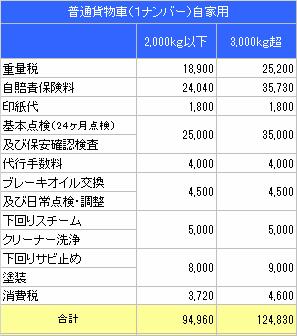 自動車 羽島 市 岐阜 県 八神自動車 普通貨物料金