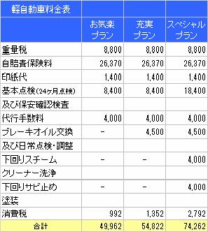 自動車 羽島 市 岐阜 県 八神自動車 軽料金